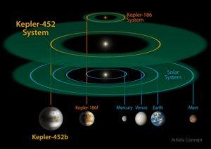 (النظام الشمسي الجديد كبلر452 مشابه لمجموعتنا الشمسية)