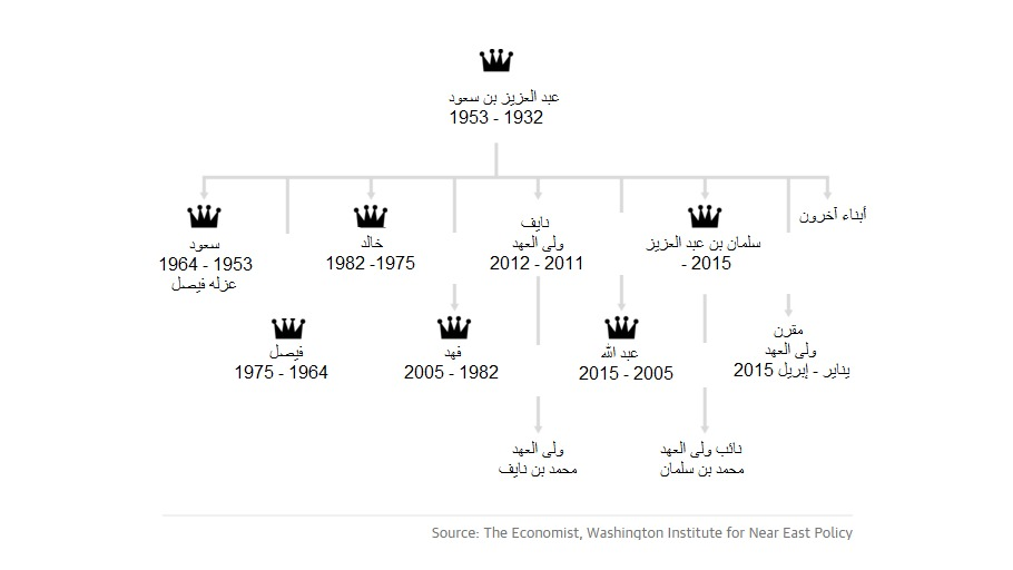 العائلة المالكة السعودية