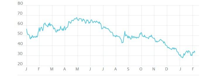 """سعر نفط """"خام برنت"""" منذ يناير/ كانون الثاني لعام 2015، بالدولار للبرميل"""