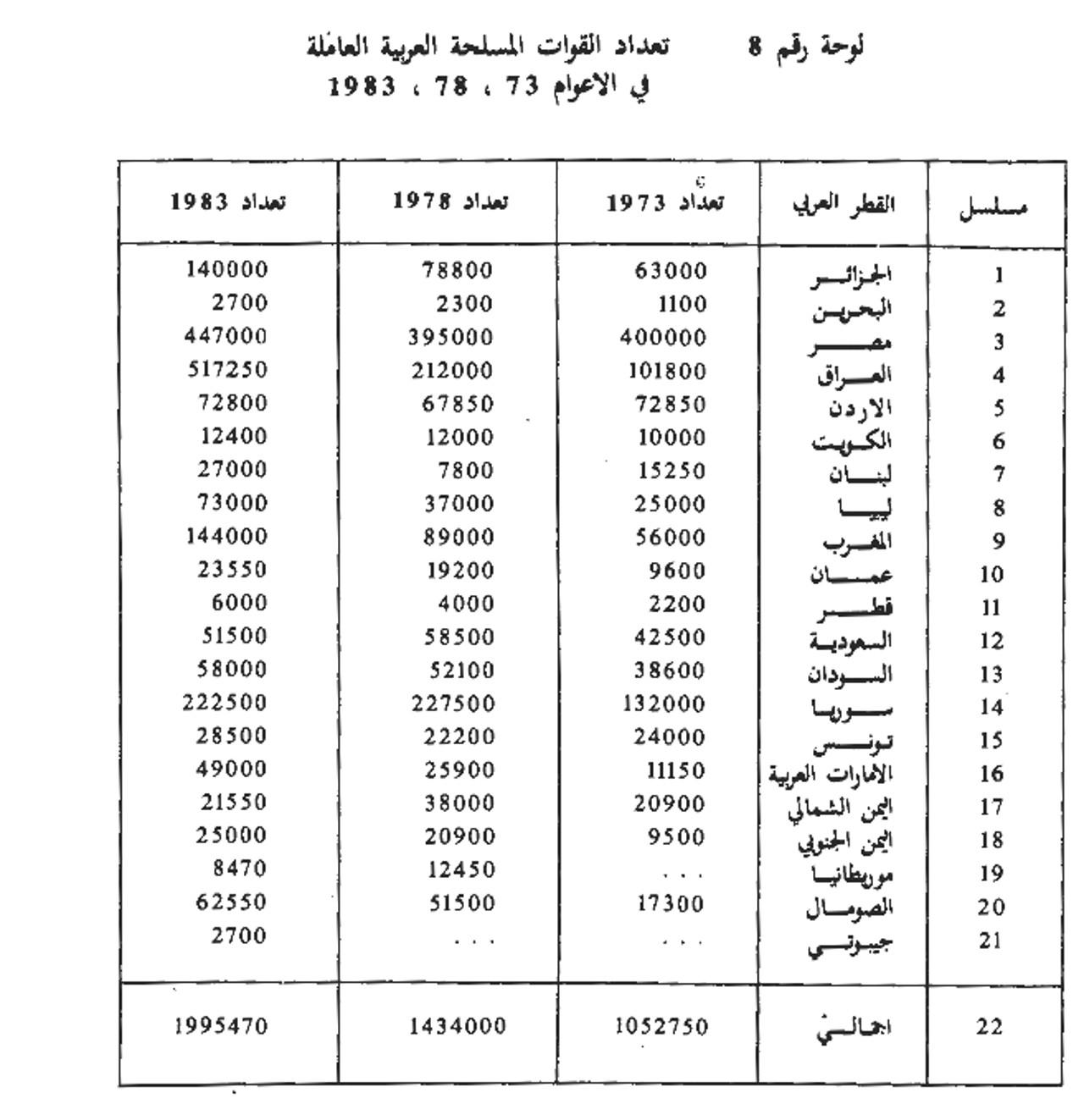 تعداد القوات المسلحة العاملة أعوام 1978 ،1973 ،1983