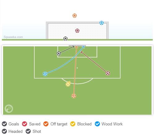 الريال سدد 15 كرة منها 6 على المرمى، حظي رونالدو بثلث الإجمالي وثلث التسديدات على المرمى بمفرده.