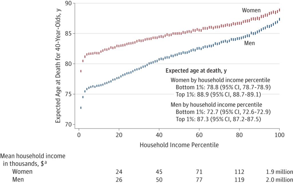 الشكل 1: مخطط بياني يظهر الارتباط بين الدخل ومتوقع العمر المأمول
