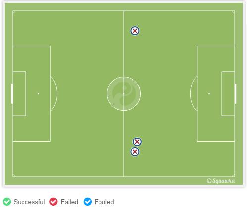 كل تدخلات إنييستا الأرضية (3) فشلت في استخلاص الكرة من لاعبي الميرينجي.