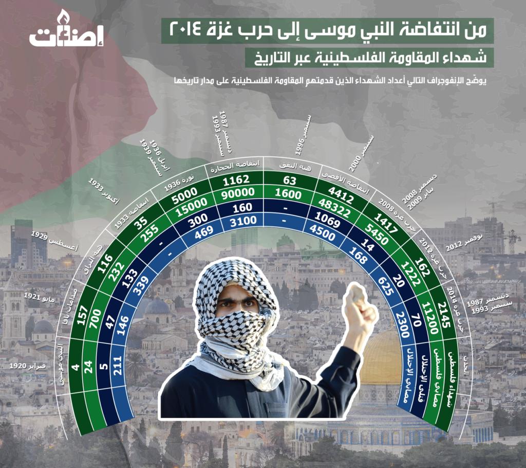 المثاومة الفلسطينية، شهداء، فلسطين، إسرائيل
