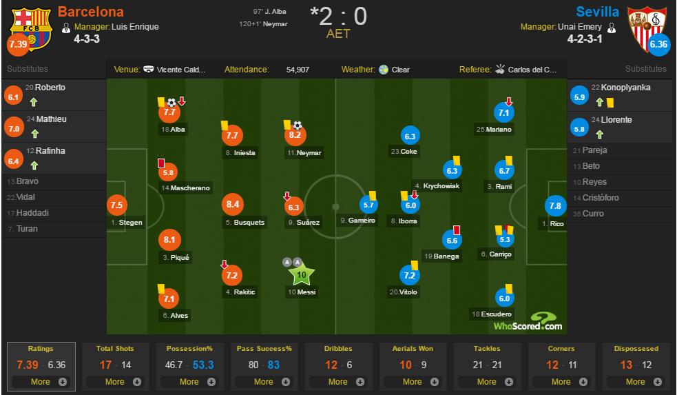 تشكيل الفريقين واحصائيات المباراة - نقلاً عن Whoscored.com