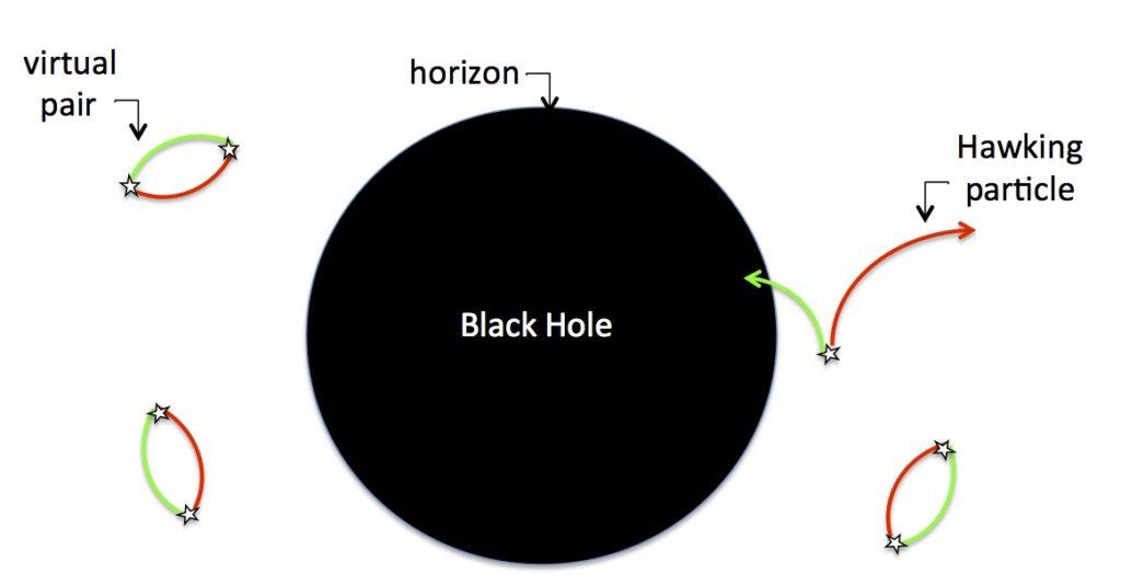 زوج جزيئات هوكينج يتكون بشكلٍ عفوي قرب أفق الحدث
