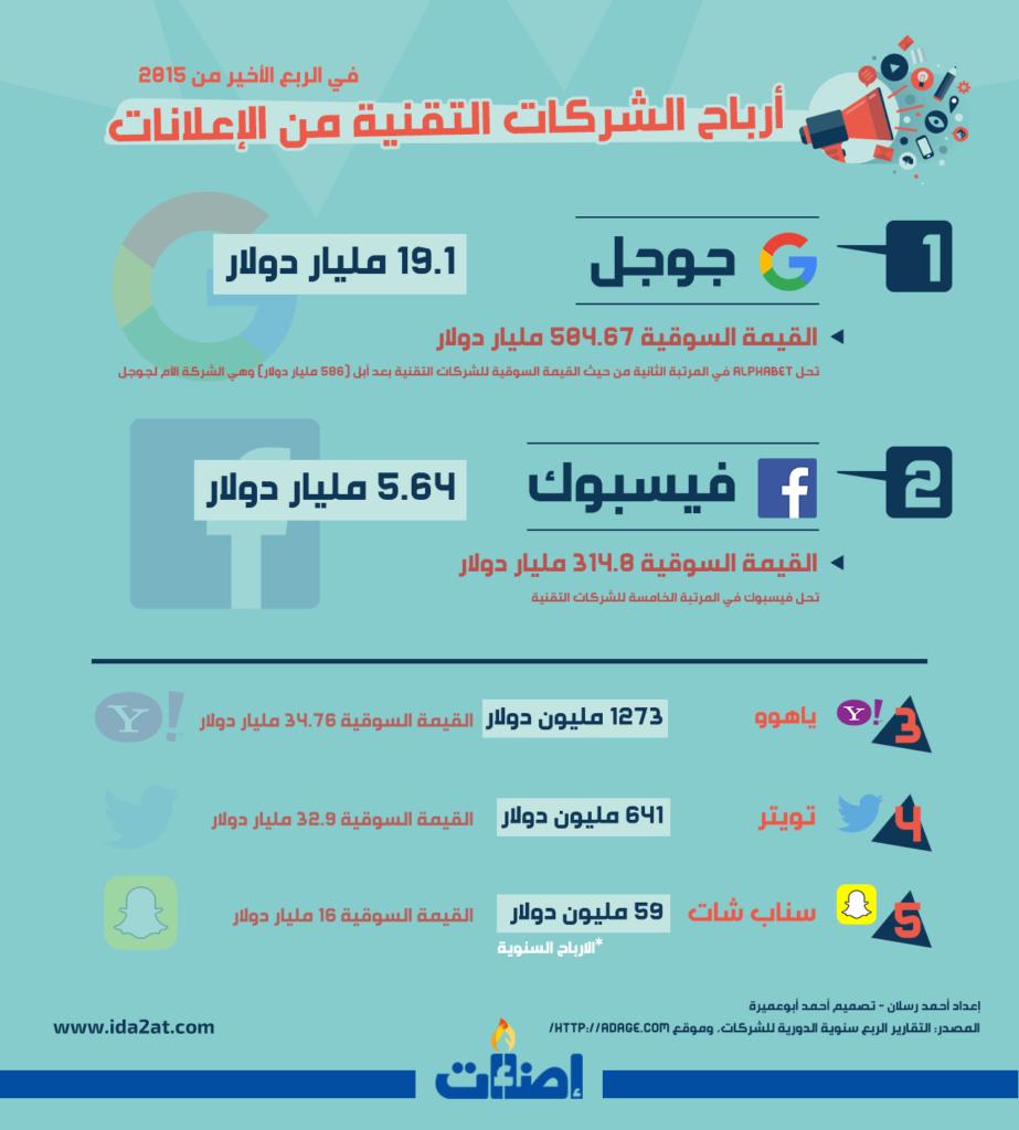 أرباح الشركات، إعلانات، جوجل، فيسبوك تويتر، سناب شات