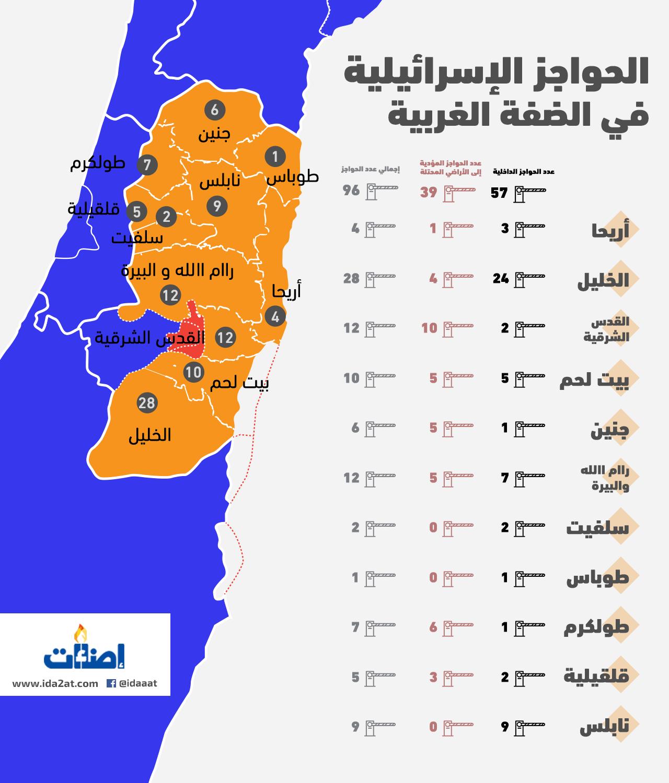 خريطة الحواجز الإسرائيلية
