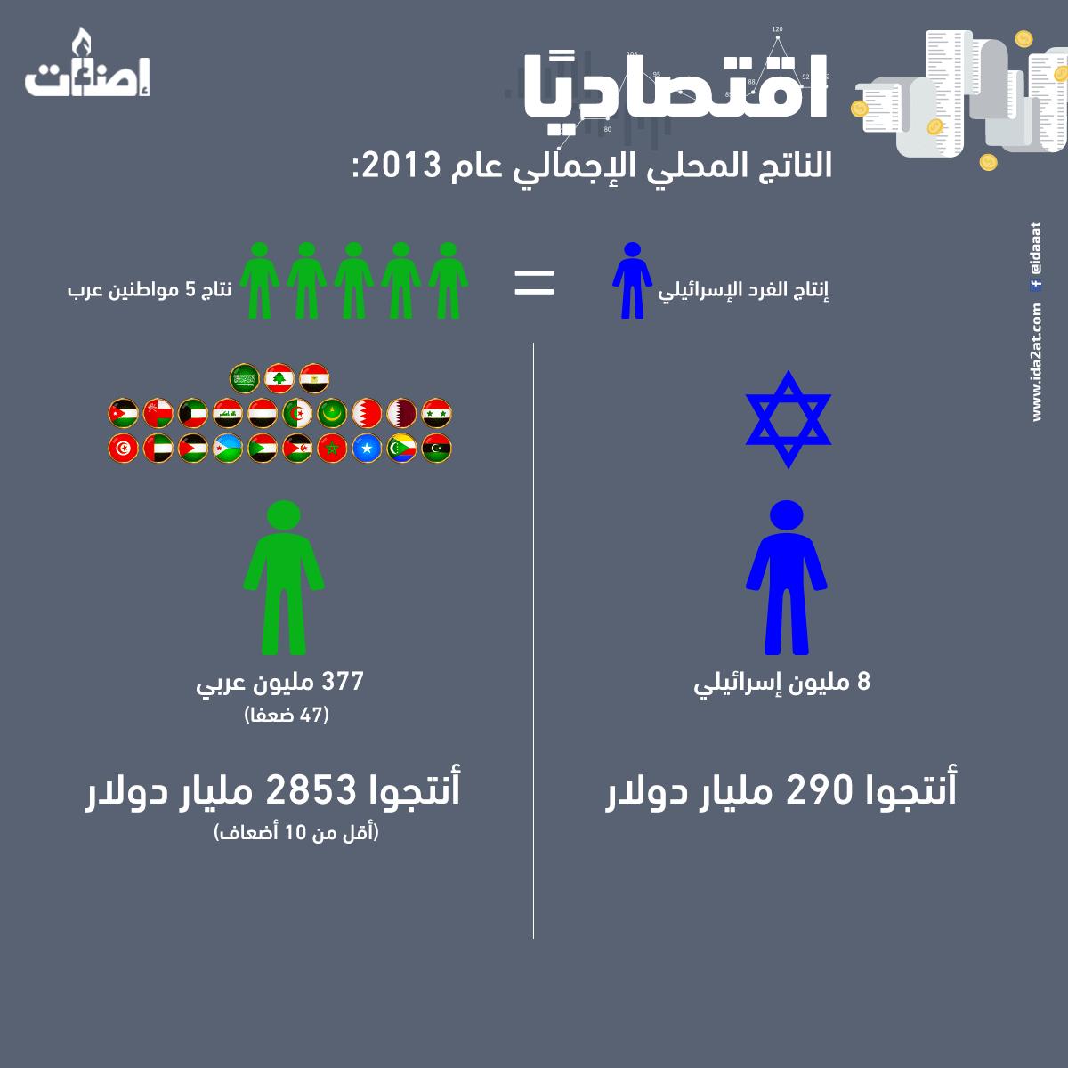 إسرائيل تتفوق اقتصاديا