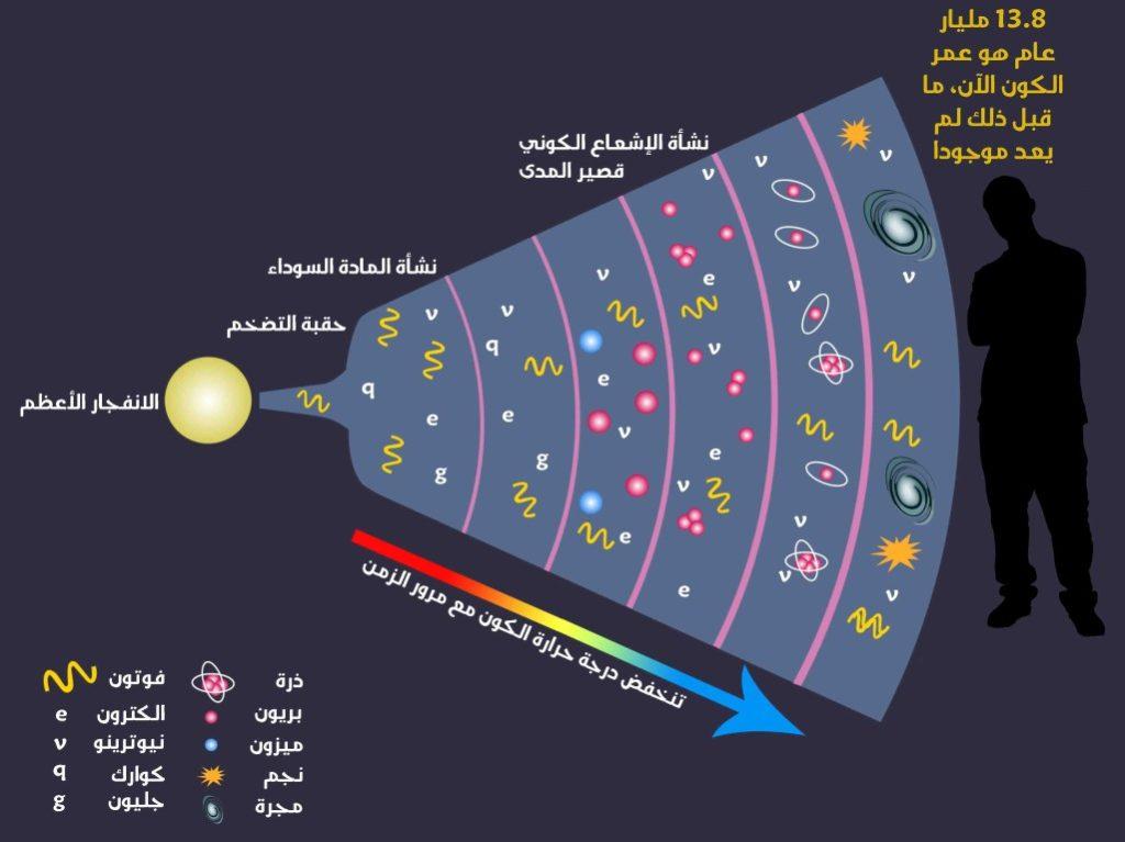 تفسير جديد للطاقة المظلمة: تقلبات صغيرة في الزمان والمكان – إضاءات