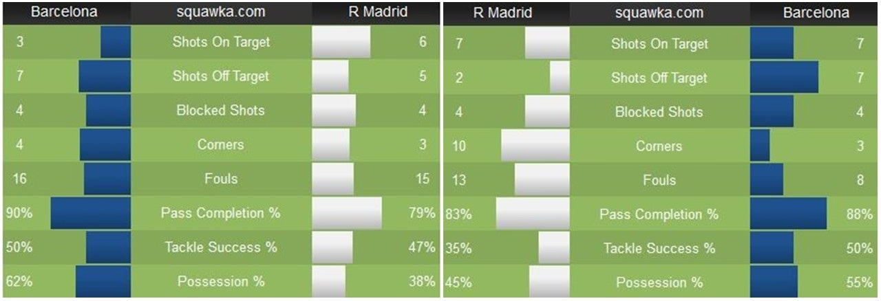 إحصائيات مباراة كلاسيكو الذهاب والذي انتهي بفوز برشلونة 4-0 بدون كاسيميرو (يمين) وإحصائيات كلاسيكو العودة والذي انتهي بفوز ريال مدريد 2-1 في وجود كاسيميرو (يسار)