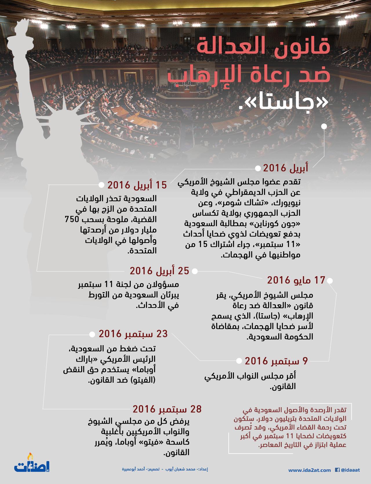 جاستا، قانون العدالة ضد رعاة الإرهاب
