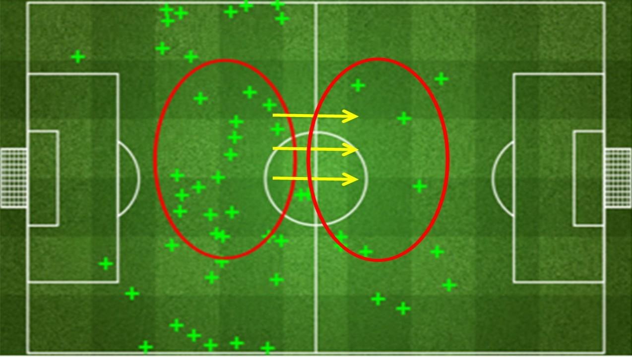 مرفق1 من 1: مواقع قطع/استخلاص الكرة والتحول للهجوم أمام ستوك سيتي – 2 نوفمبر 2013 – النتيجة 1-1