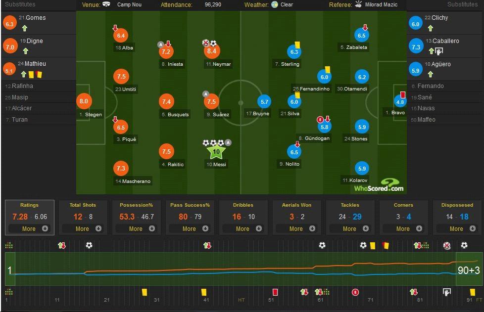 تشكيل الفريقين و تقييم أداء اللاعبين, في الأسفل معدل أداء الفريقين يتضح منه مجاراة السيتي لبرشلونة في الدقائق ال 11 الأولي ثم تفوق البرسا بعد ذلك - المصدر Whoscored.com