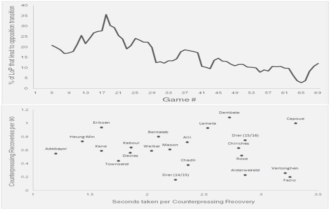مرفق1 من 3: معدل فقد الكرة منذ المباراة الأولى حتى الآن (أعلى) وعدد الثواني اللازمة لاسترجاع الكرة بعد فقدها لكل لاعب (أسفل)