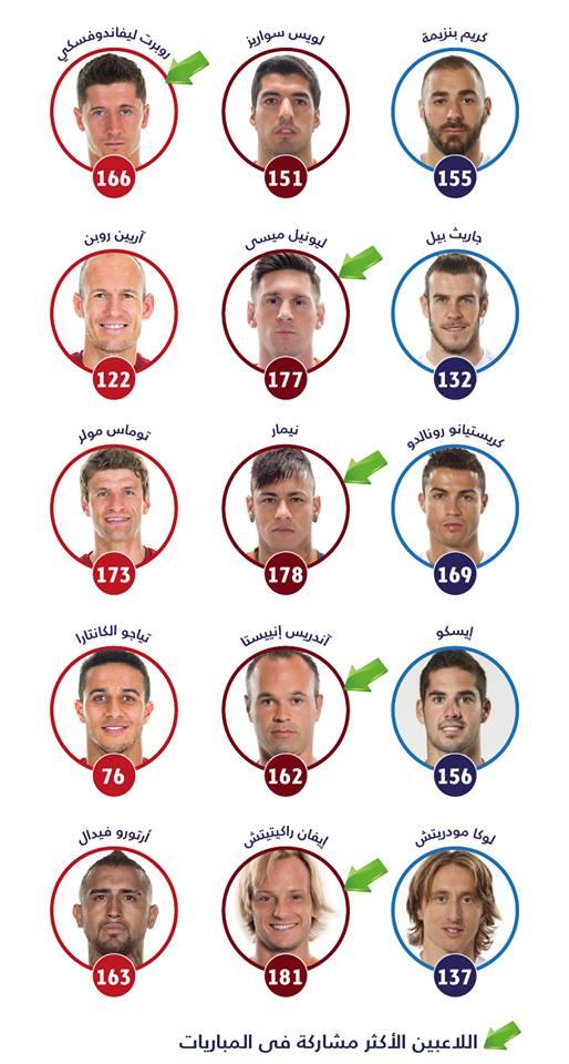 في الثلاث مواسم الماضية شارك أغلب أساسيي البرسا في عدد أكبر من المباريات الرسمية مقارنة بنظرائهم من كبار أوروبا