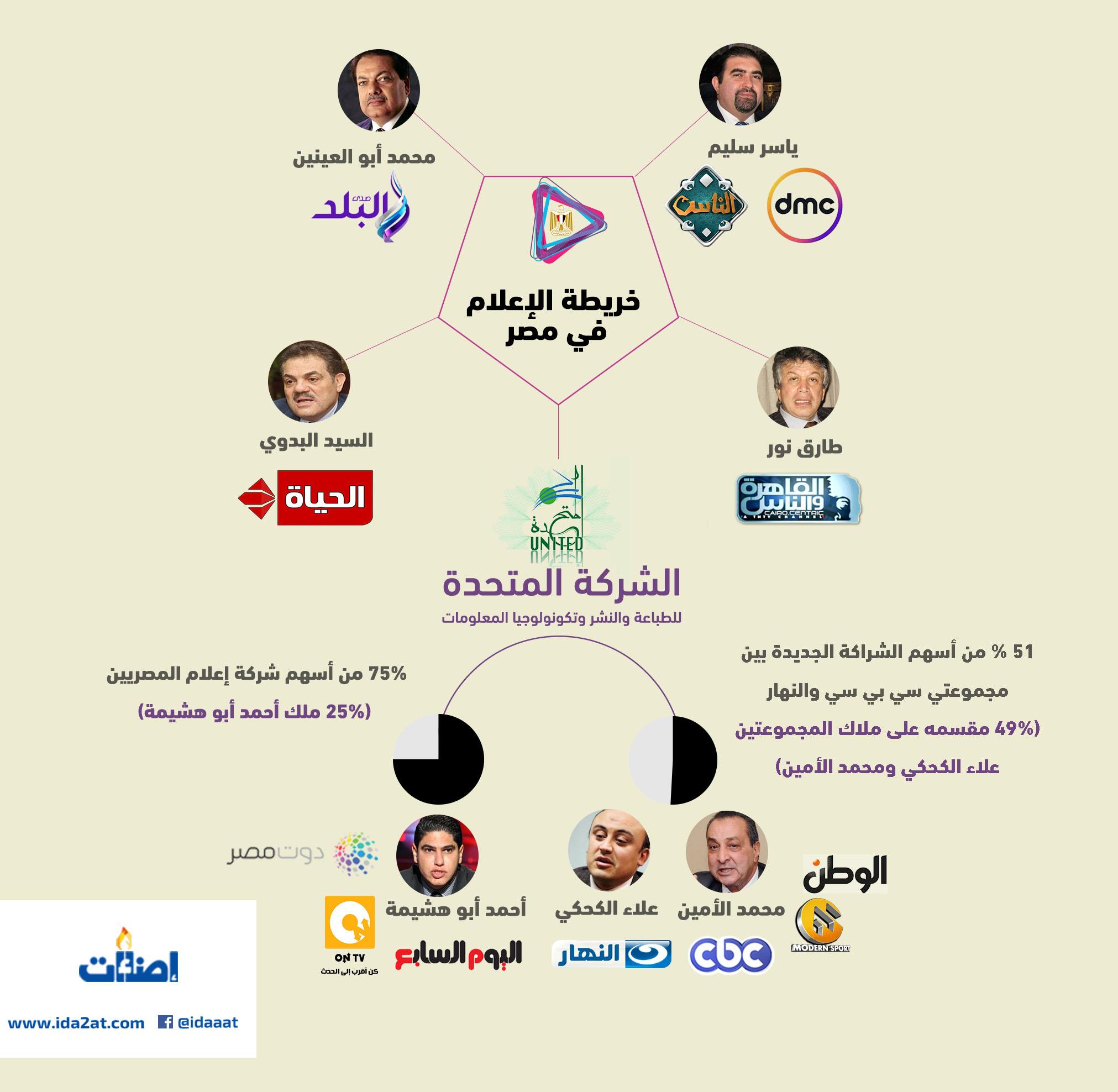 خريطة، الإعلام المصري
