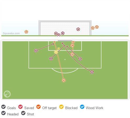 فريق إنريكي أمس أحرز 4 أهداف منهم 2 بأخطاء مباشرة من الخصم في ليلة توهج ميسي، في ليلة أخري الخصم قد لا يخطئ - المصدر Squawka.com