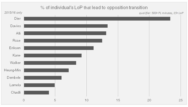 مرفق3 من 3: LoP هو معدل فقد الكرة Loss of Possession ديير كان أكثر لاعبينا فقدًا للكرة في مناطقنا مانحًا خصومنا فرصة للتحول السريع بالقرب من المرمى