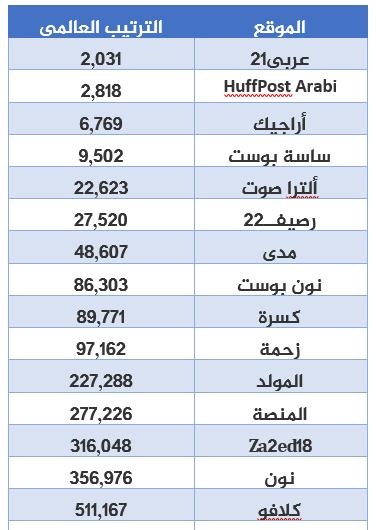 رانك المواقع العربية