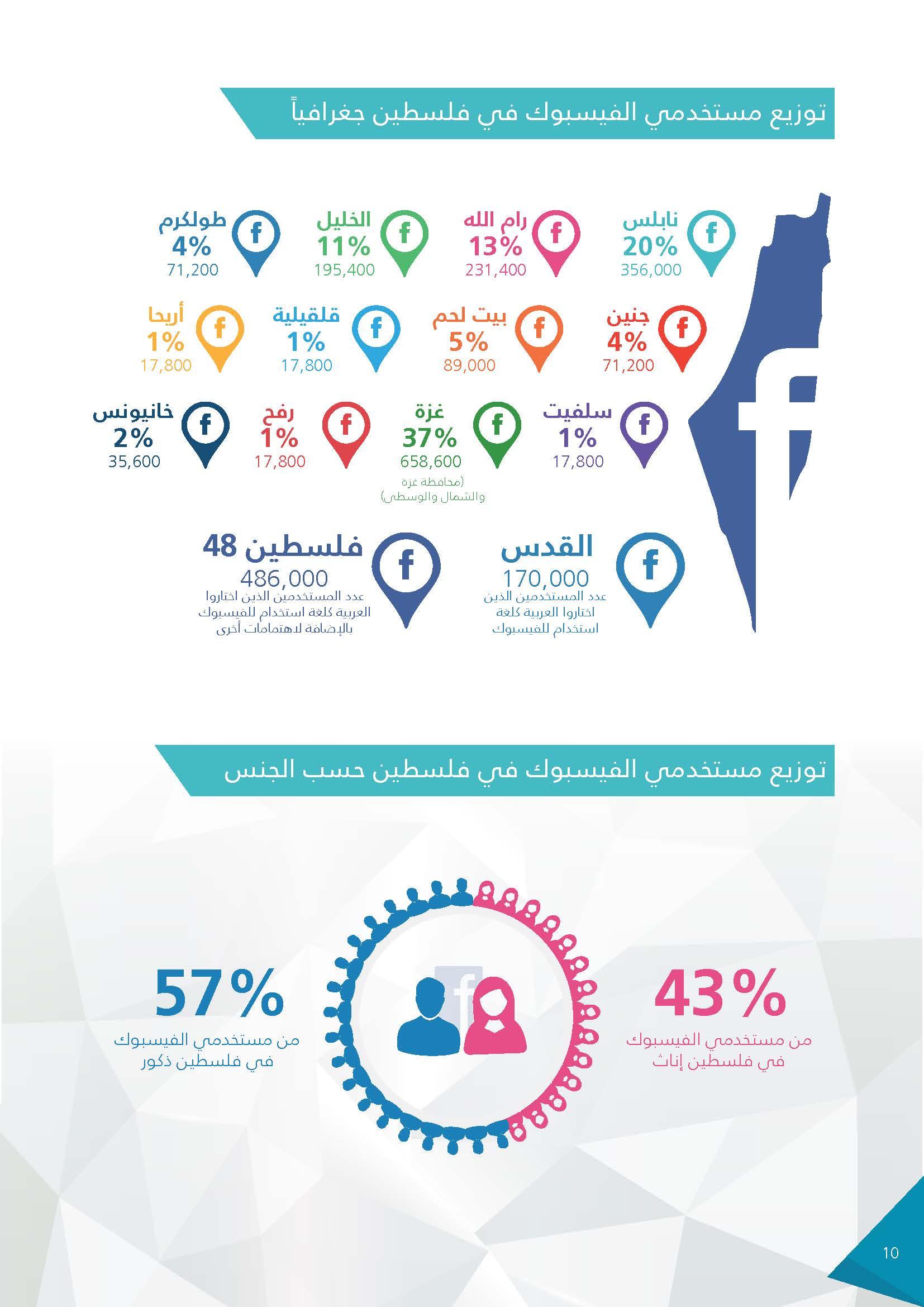 سوشال ميديا في فلسطين 2