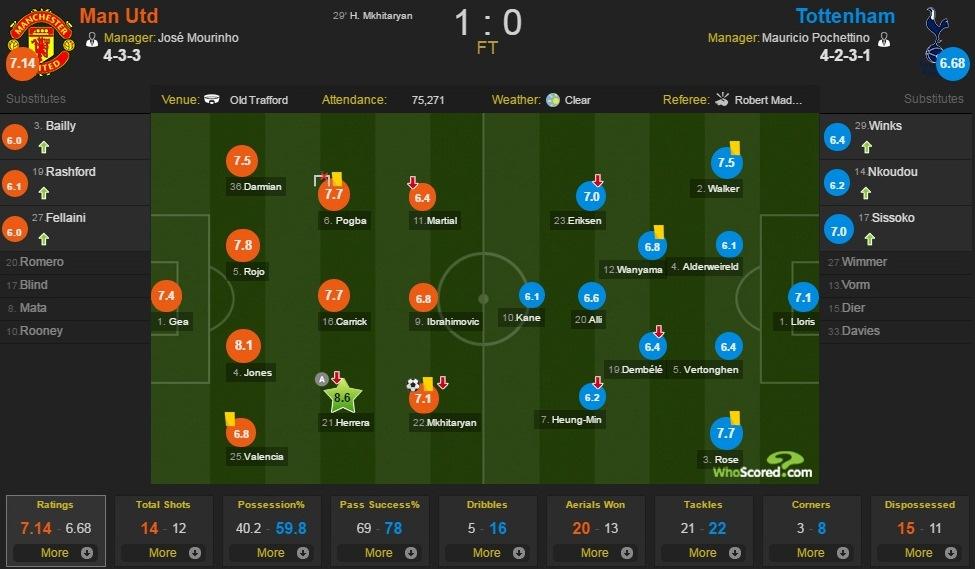 تشكيل الفريقين وطريقة اللعب ومُعدل الأداء (الأحمر مانشستر والأزرق توتنهام ) يُشير لتفوق مانشستر في مُعظم أوقات اللقاء whoscored.com