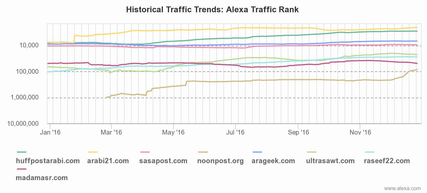 رانك المواقع العربية في أليكسا 2016