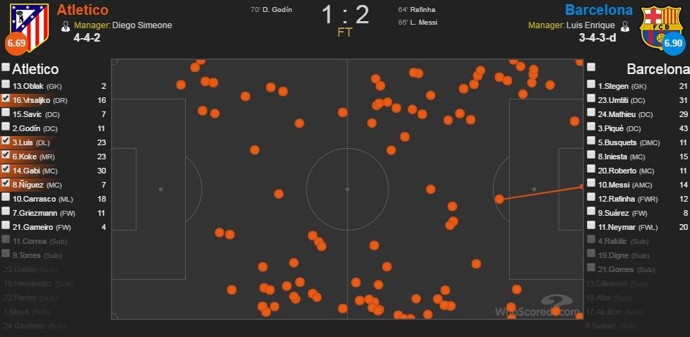 خريطة لمسات رباعي وسط الأتليتي كما الأطراف الدفاعية تبرز إستغلال جانبي الملعب للضغط علي برشلونة. المصدر: موقع whoscored