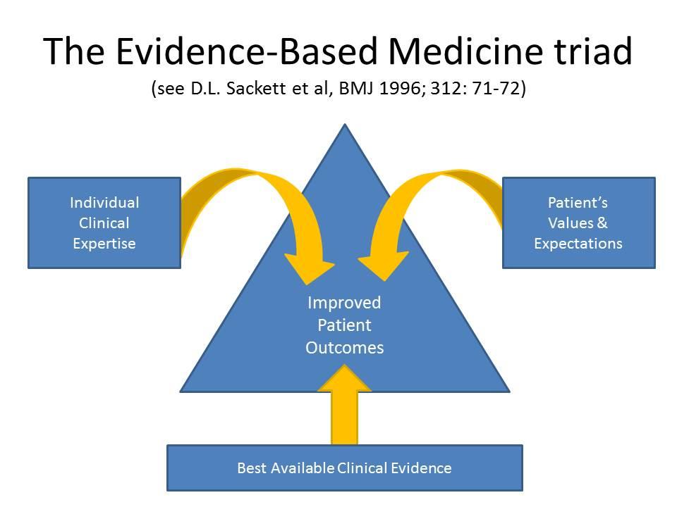 مدخل للبحث العلمي الطبي الطب المسند بالدليل