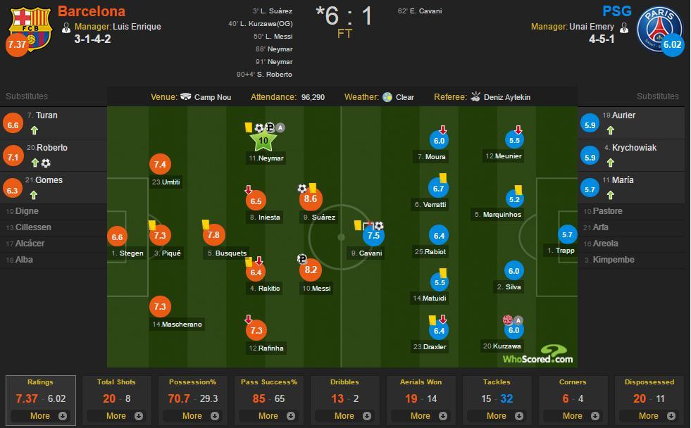 تشكيل الفريقين وطريقة اللعب والإحصائيات، المصدر: www.whoscored.com