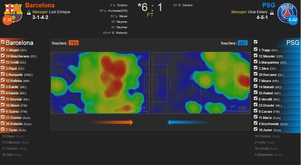 الخريطة الحرارية لمناطق تواجد لاعبي الفريقين توضح تواجد لاعبي باريس في ماقبل منتصف الملعب وتواجد لاعبي برشلونة في مناطق باريس، المصدر: www.whoscored.com