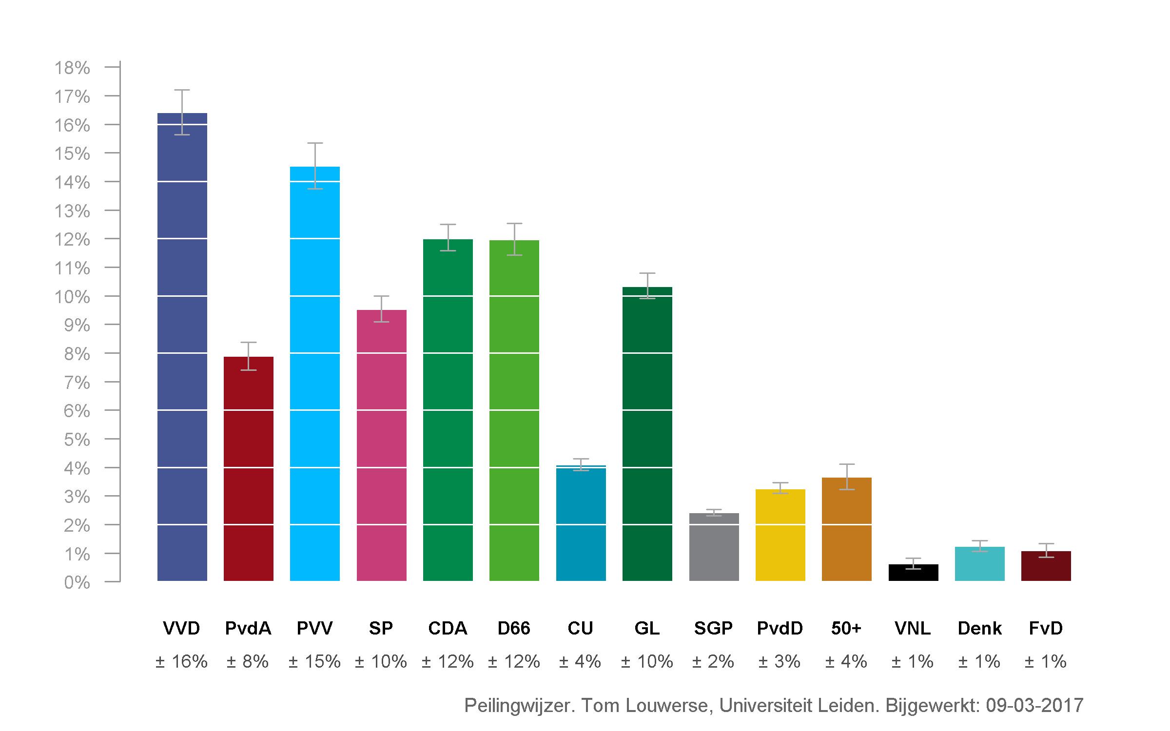 أحدث استطلاعات للرأي العام الهولندي حول قائمة الأحزاب المرشحة لانتخابات منتصف آذار