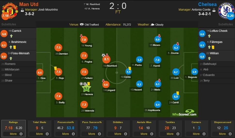 تشكيل الفريقين، مانشستر يونايتد(يسار) و تشيلسي (يمين)، المصدر: www.whoscored.com