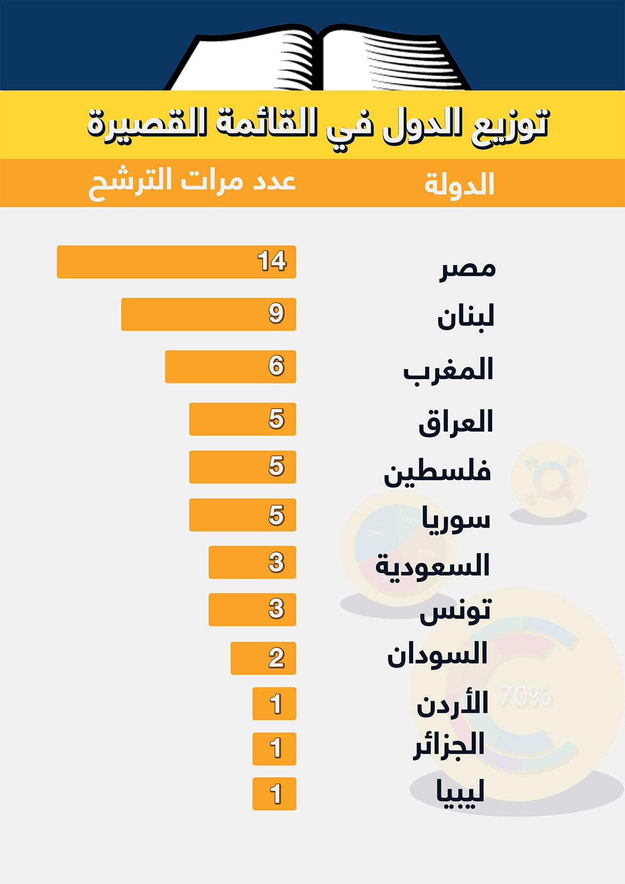 جائزة البوكر، الدول في القائمة القصيرة