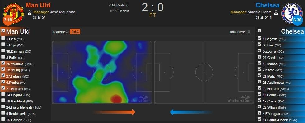 الخريطة الحرارية لخماسي وسط الملعب بمانشستر يونايتد و التي توضح أسلوب الضغط العالي خاصة ناحية اليمين، المصدر: www.whoscored.com