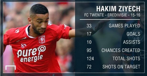 إحصائيات اللاعب المغربي حكيم زياش مع نادي تيفينتي الهولندي لموسم 2015-2016.