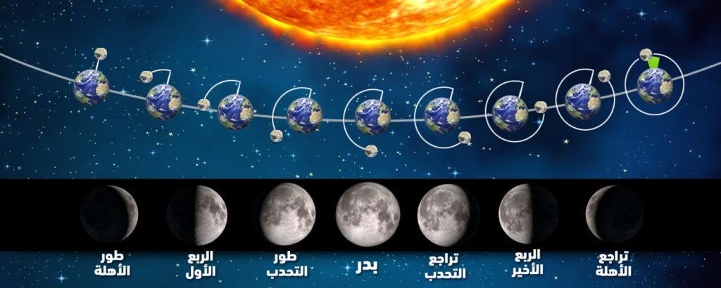 مراحل القمر رؤية رمضان هلال رمضان