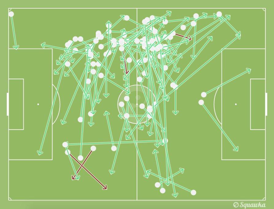 كروس مرر 100 تمريرة بالمُباراة منهم 4 فقط خطأ بنسبة نجاح 96%، تحكم رائع.