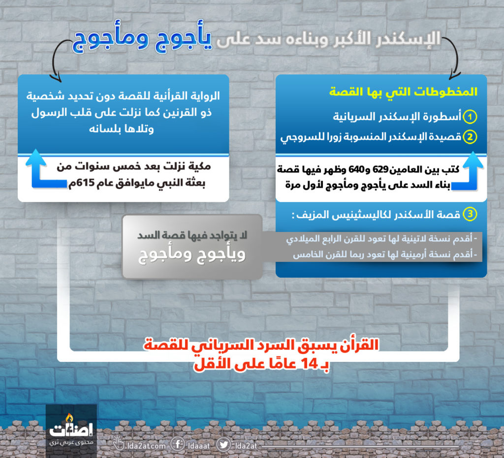تاريخ ظهور القصة القرآنية مقارنة بالنصوص السريانية
