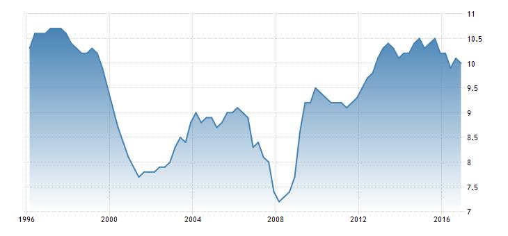 فرنسا، معدلات البطالة الفرنسية