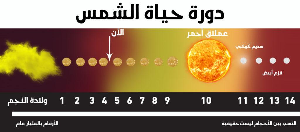 تطور نجوم النسق الأساسي فيزياء فلك