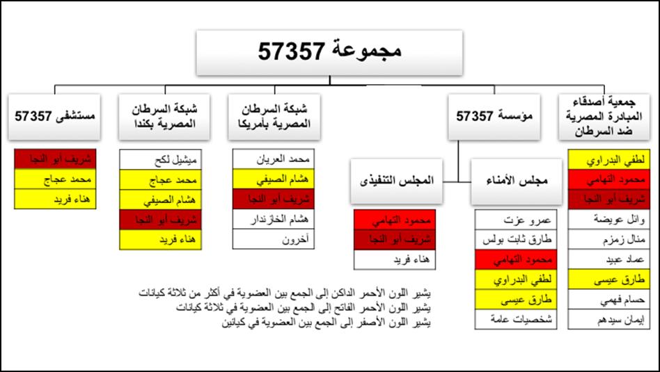 مجموعة مستشفى 57357