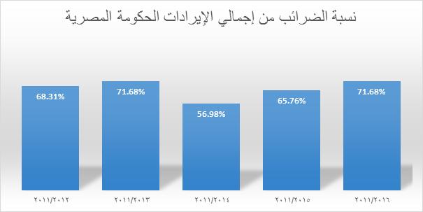 الضرائب في الموازنة المصرية