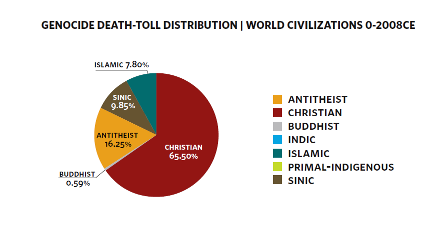 عداد القتلى.. دراسة إحصائية للعنف السياسي خلال حضارات العالم (مصدر الصورة : themakabit.blogspot.com.eg)