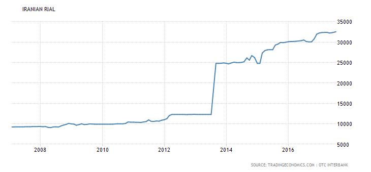 القيمة السوقية للريال الإيراني في السنوات العشر الأخيرة