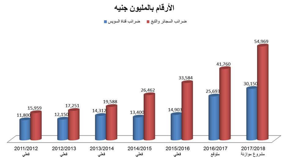 ضرائب، مصر، قناة السويس، التبغ