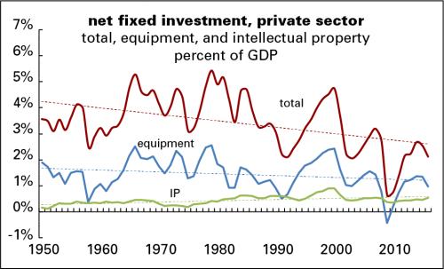 استثمار غير سكني، الولايات المتحدة الأمريكية