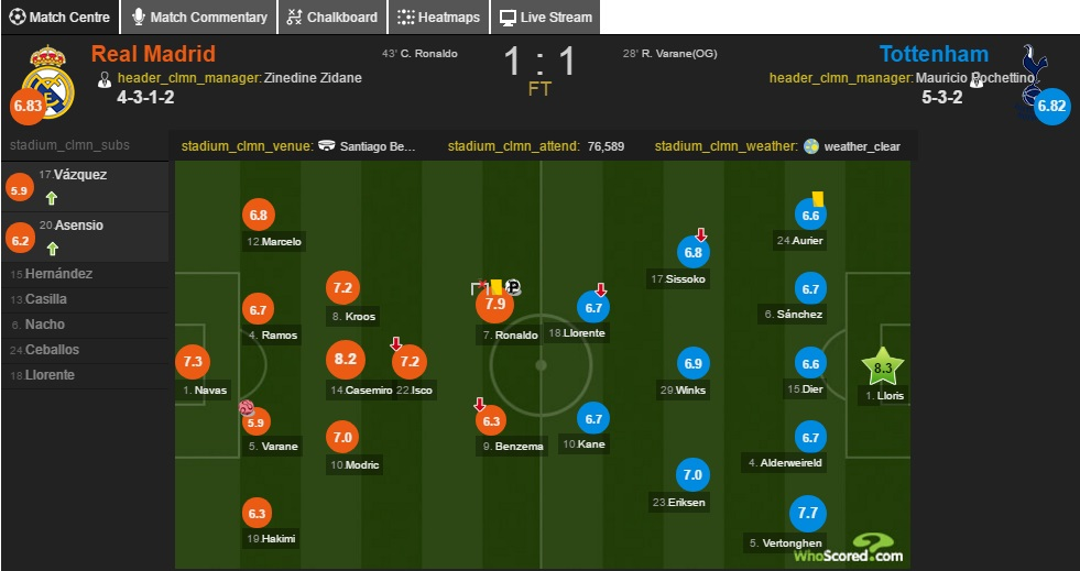 تشكيلة ريال مدريد وتوتنهام في بداية القمة.