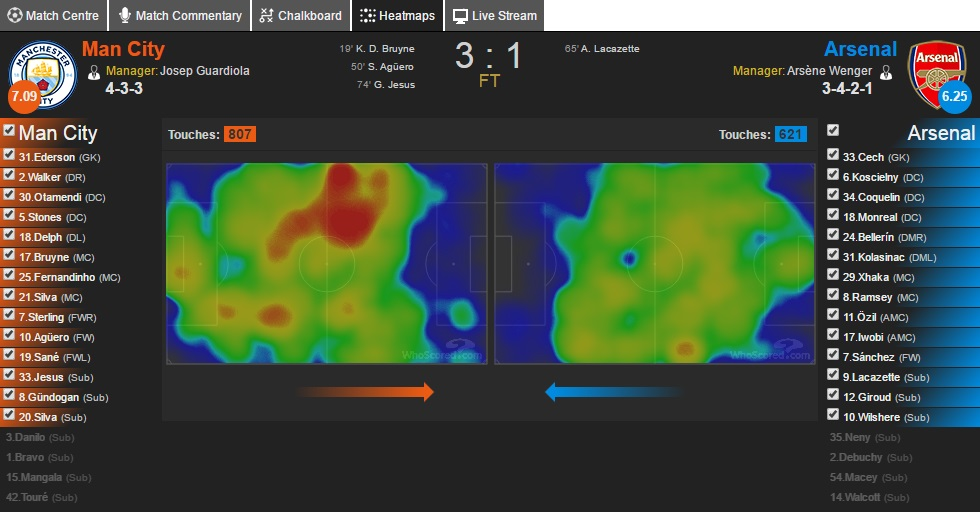 الخرائط الحرارية لتحركات اللاعبين خلال مباراة أرسنال