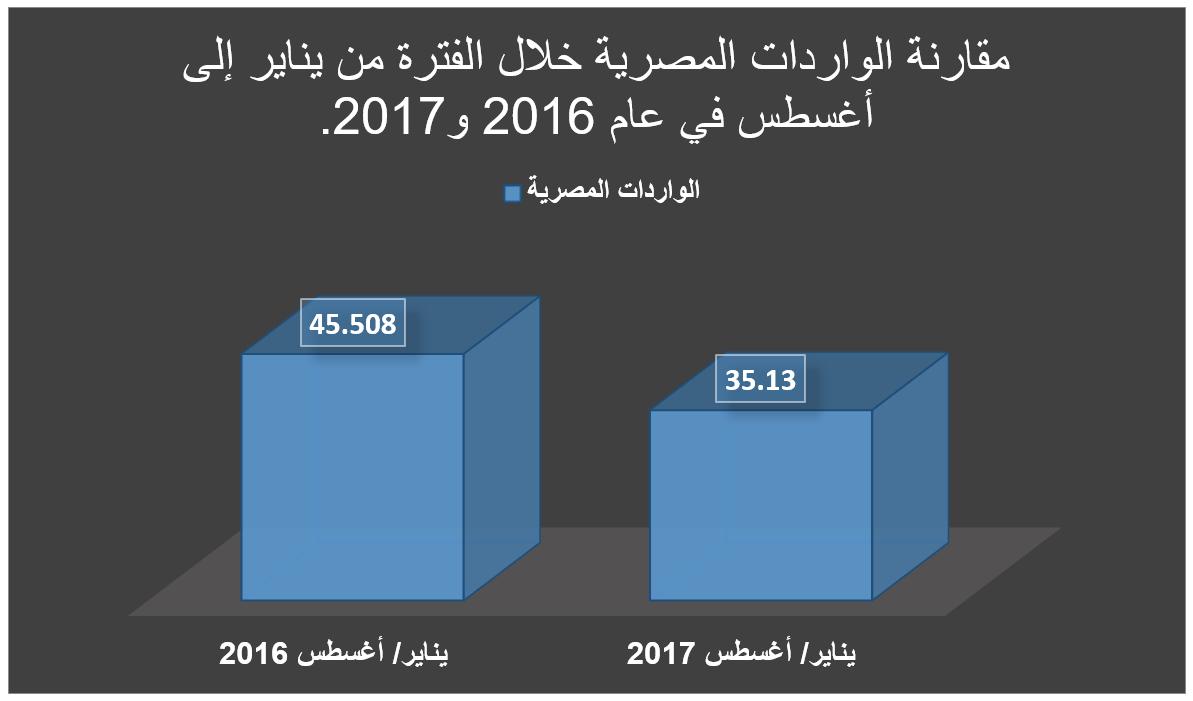 الواردات المصرية قبل وبعد تحرير الصرف